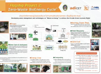 Zero-Waste BioEnergy Cycle